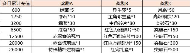 开服累充4-7 2.0.png